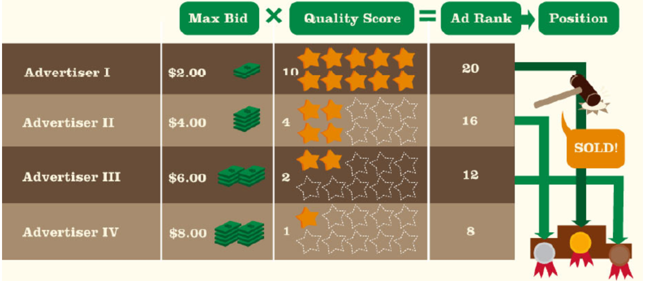 Paid Ads - Max Bid, Quality Score, Rank, and Position