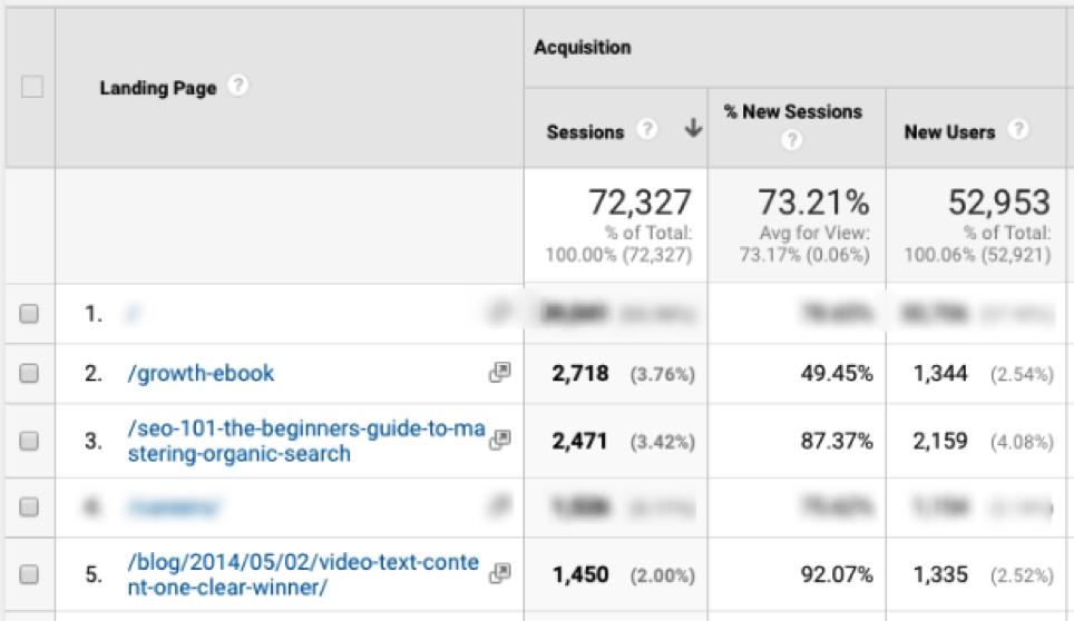 Google Analytics Landing Pages