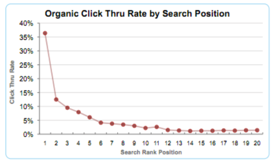 Organic CTR by Search Position