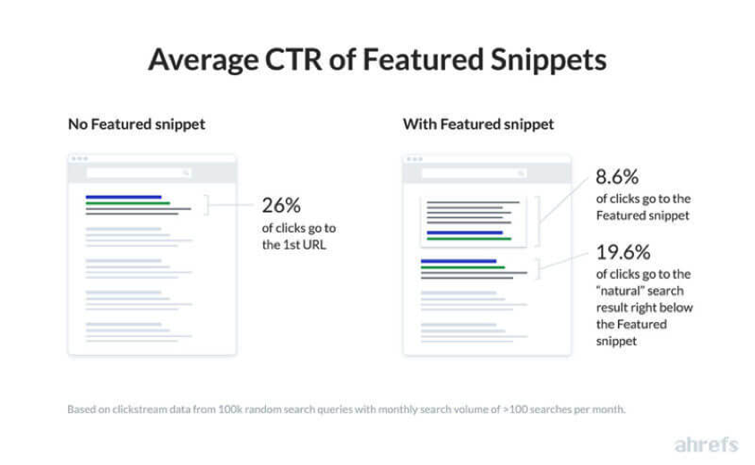 CTR of Google Featured Snippets
