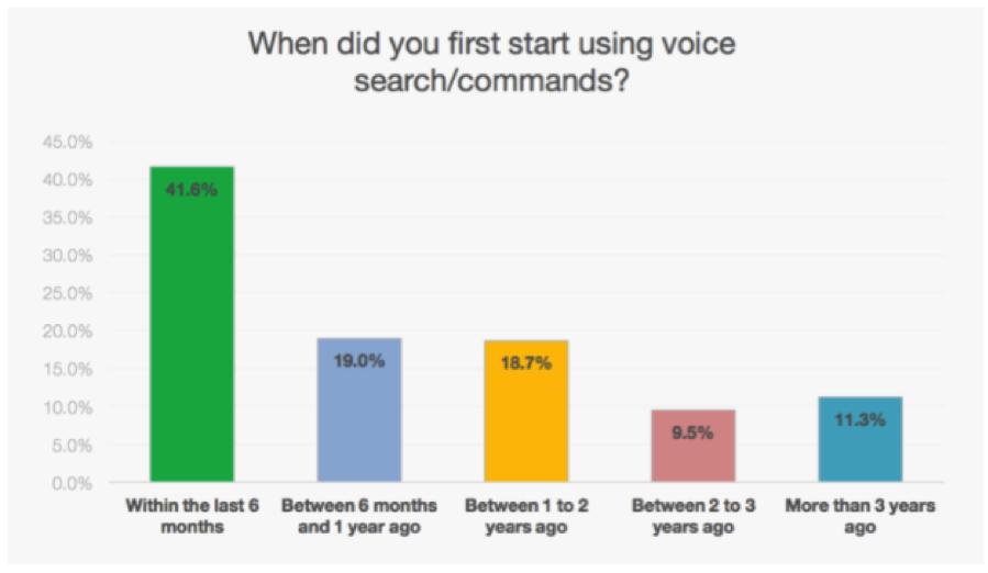 Smartphone User Survey Mind Meld