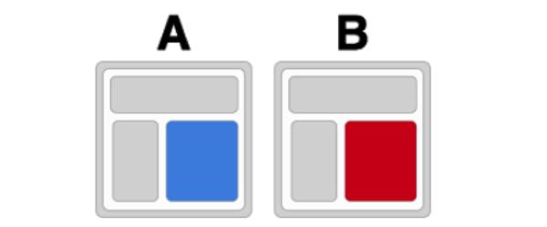 A/B Testing Adwords