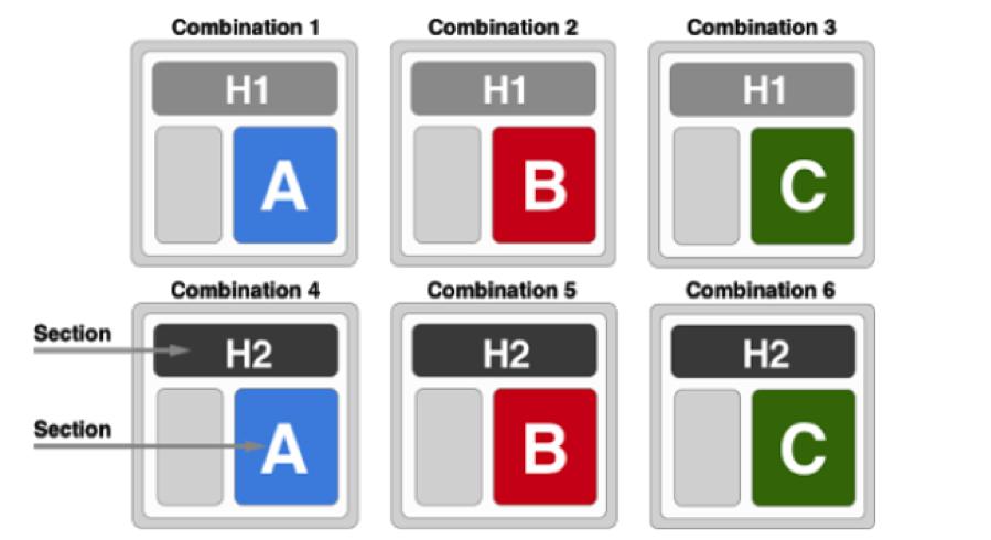 Multivariate Testing Adwords