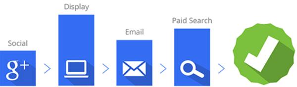 Google Attribution Data Driven