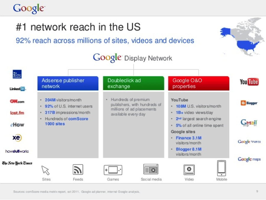 Google Display Network Overview