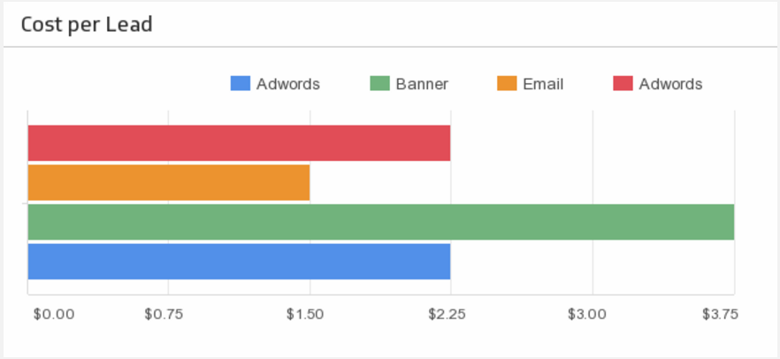 Example of a cost per lead comparison chart.